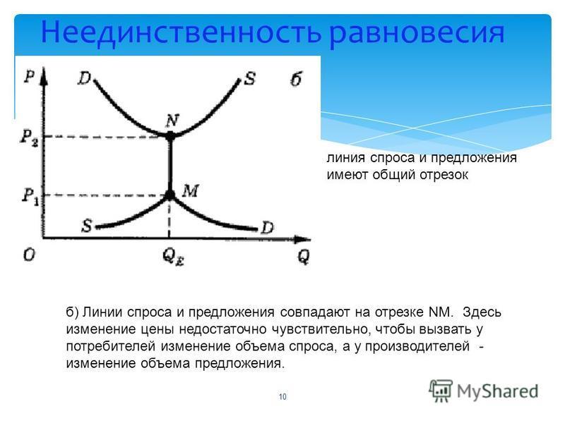 Неединственность равновесия б) Линии спроса и предложения совпадают на отрезке NM. Здесь изменение цены недостаточно чувствительно, чтобы вызвать у потребителей изменение объема спроса, а у производителей - изменение объема предложения. 10 линия спро