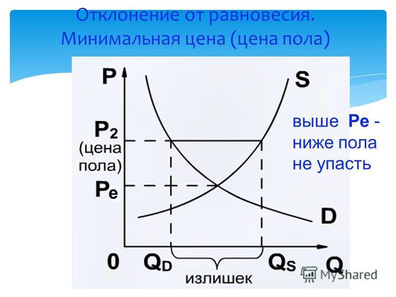 Отклонение от равновесия. Минимальная цена (цена пола) е выше Ре - ниже пола не упасть 14