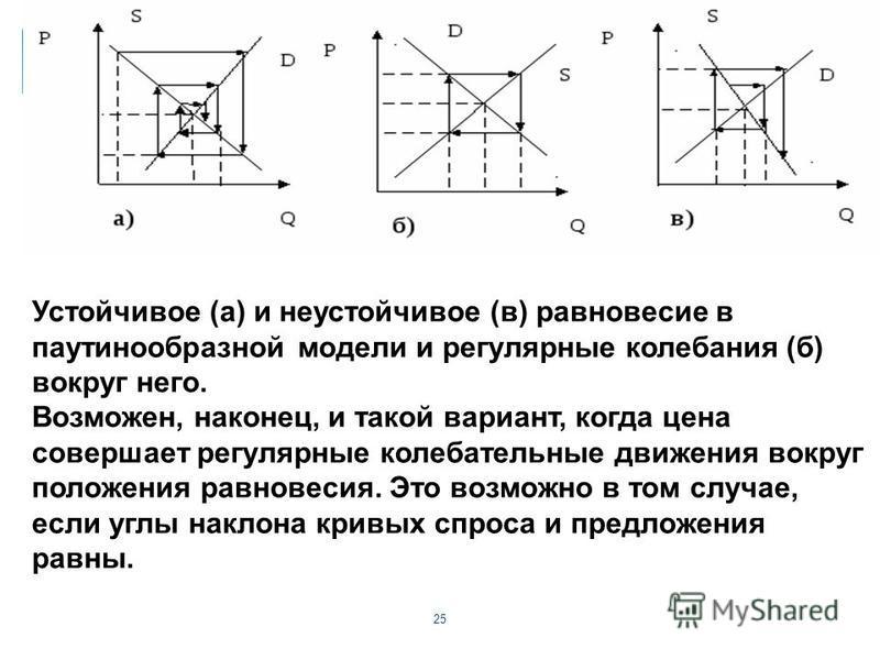 25 Устойчивое (а) и неустойчивое (в) равновесие в паутинообразной модели и регулярные колебания (б) вокруг него. Возможен, наконец, и такой вариант, когда цена совершает регулярные колебательные движения вокруг положения равновесия. Это возможно в то