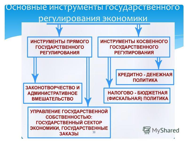 Основные инструменты государственного регулирования экономики 30
