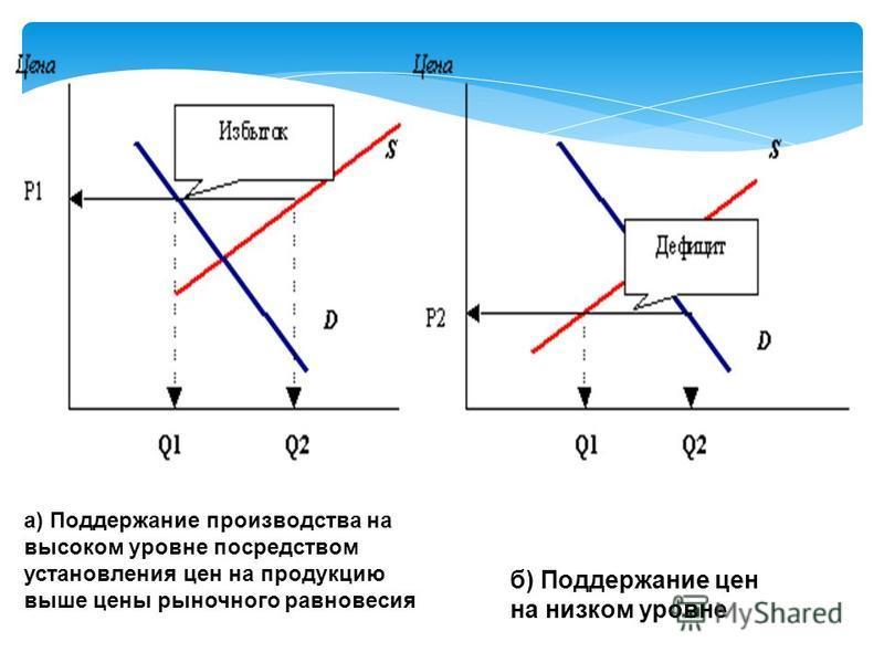 а) Поддержание производства на высоком уровне посредством установления цен на продукцию выше цены рыночного равновесия б) Поддержание цен на низком уровне