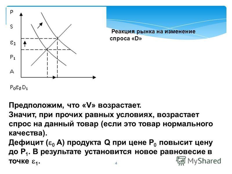 4 Предположим, что «V» возрастает. Значит, при прочих равных условиях, возрастает спрос на данный товар (если это товар нормального качества). Дефицит ( 0 А) продукта Q при цене Р 0 повысит цену до Р 1. В результате установится новое равновесие в точ