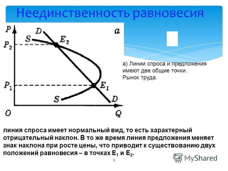 Неединственность равновесия а) Линии спроса и предложения имеют две общие точки. Рынок труда. 9 линия спроса имеет нормальный вид, то есть характерный отрицательный наклон. В то же время линия предложения меняет знак наклона при росте цены, что приво