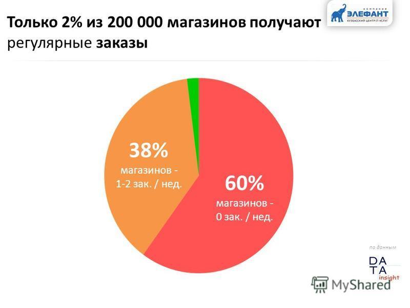 38% магазинов - 1-2 зак. / нед. Только 2% из 200 000 магазинов получают регулярные заказы 60% магазинов - 0 зак. / нед. по данным