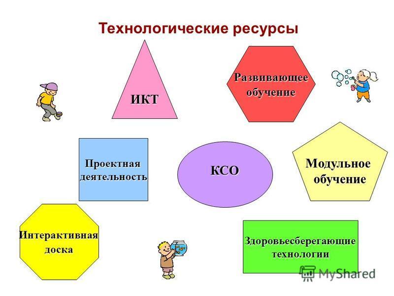 Технологические ресурсы ИКТ Развивающееобучение Проектнаядеятельность КСО Модульноеобучение Интерактивнаядоска Здоровьесберегающиетехнологии
