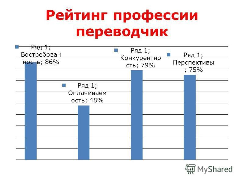 Рейтинг профессии переводчик