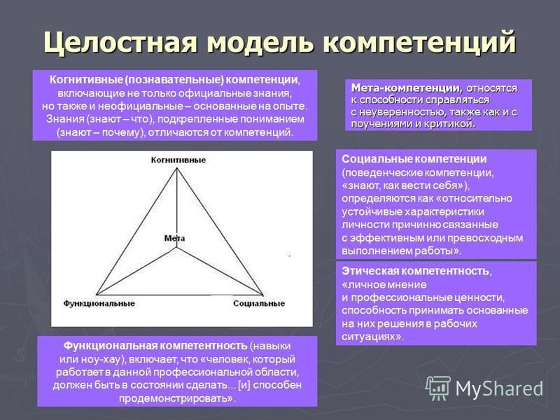 Целостная модель компетенций Мета-компетенции, относятся к способности справляться с неуверенностью, также как и с поучениями и критикой. Когнитивные (познавательные) компетенции, включающие не только официальные знания, но также и неофициальные – ос