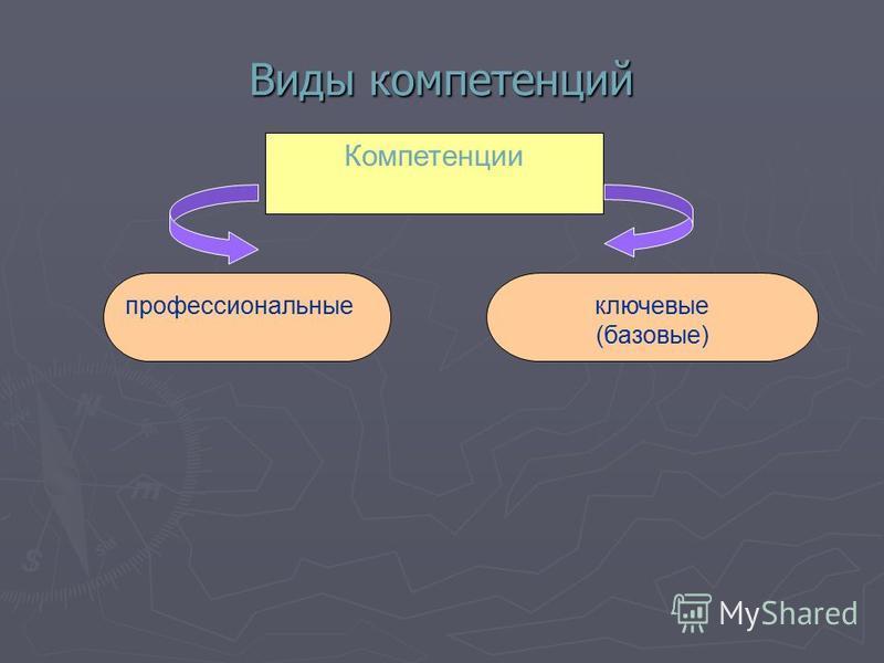 Компетенции профессиональные ключевые (базовые) Виды компетенций