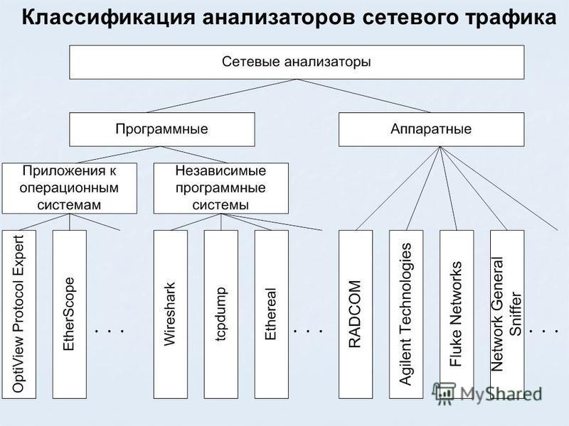 Классификация анализаторов сетевого трафика