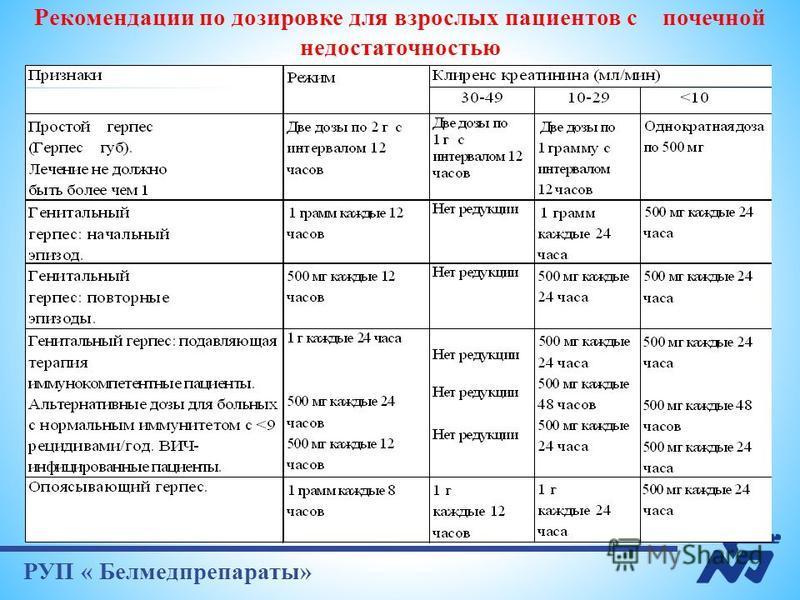РУП « Белмедпрепараты» Рекомендации по дозировке для взрослых пациентов с почечной недостаточностью
