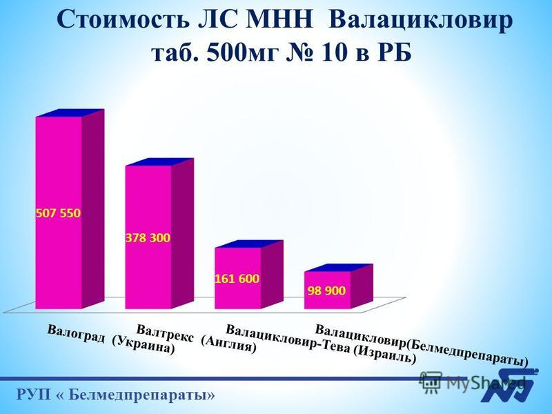 РУП « Белмедпрепараты» Стоимость ЛС МНН Валацикловир таб. 500 мг 10 в РБ