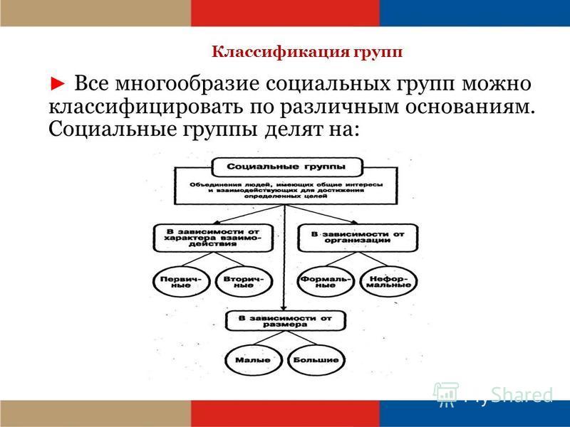 Классификация групп Все многообразие социальных групп можно классифицировать по различным основаниям. Социальные группы делят на: