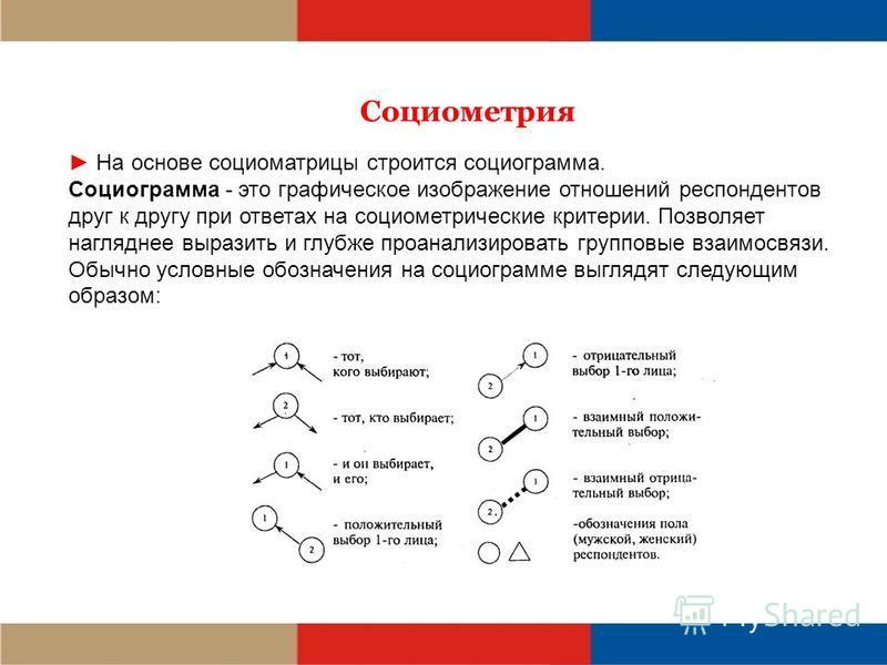 Социометрия На основе социоматрицы строится социограмма. Социограмма - это графическое изображение отношений респондентов друг к другу при ответах на социометрические критерии. Позволяет нагляднее выразить и глубже проанализировать групповые взаимосв