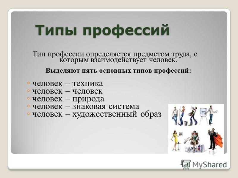 Тип профессии определяется предметом труда, с которым взаимодействует человек. Выделяют пять основных типов профессий: человек – техника человек – человек человек – природа человек – знаковая система человек – художественный образ Типы профессий