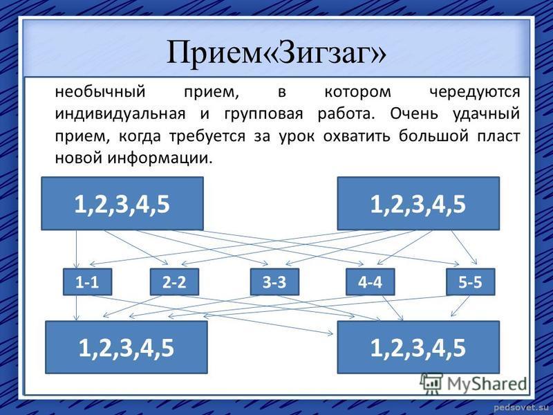 Прием«Зигзаг» необычный прием, в котором чередуются индивидуальная и групповая работа. Очень удачный прием, когда требуется за урок охватить большой пласт новой информации. 1,2,3,4,5 1-12-23-34-45-5 1,2,3,4,5