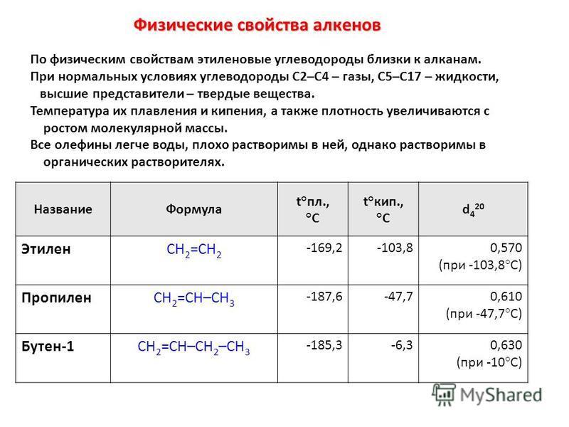 Физические свойства алкренов По физическим свойствам этилреновые углеводороды близки к алканам. При нормальных условиях углеводороды C2–C4 – газы, C5–C17 – жидкости, высшие представители – твердые вещества. Температура их плавлрения и кипрения, а так