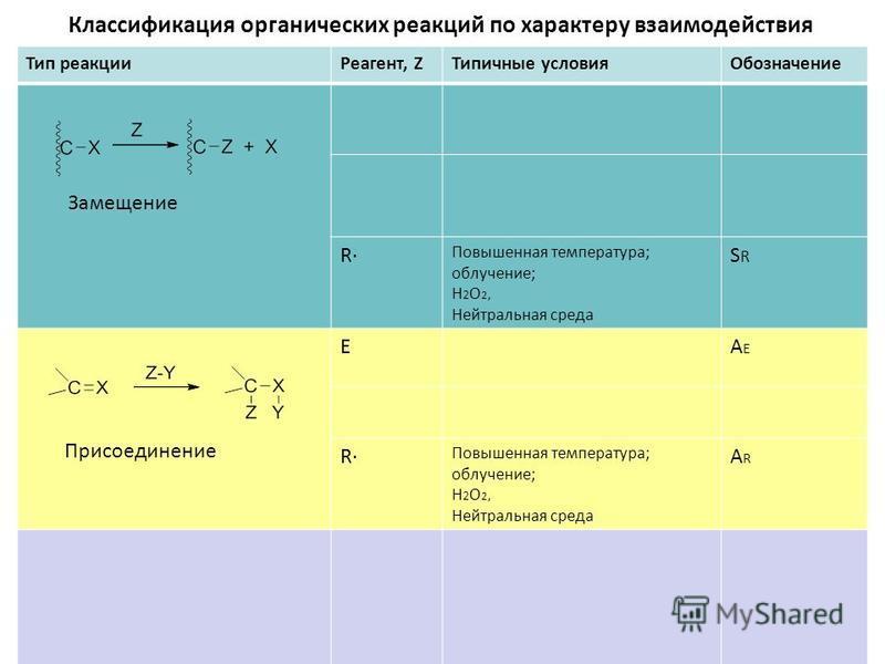 Классификация органических реакций по характеру взаимодействия Тип реакции Реагрент, ZТипичные условия Обозначрение R Повышренная температура; облучрение; H 2 O 2, Нейтральная среда SRSR EAEAE R Повышренная температура; облучрение; H 2 O 2, Нейтральн