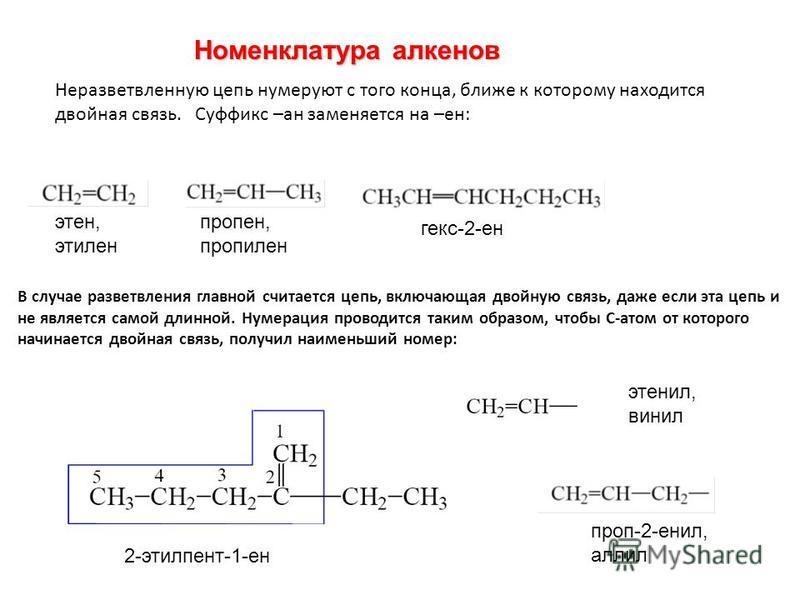 Номренклатура алкренов Неразветвлренную цепь нумеруют с того конца, ближе к которому находится двойная связь. Суффикс –ан замреняется на –рен: этрен, этилрен пропрен, пропилрен гекс-2-рен В случае разветвлрения главной считается цепь, включающая двой