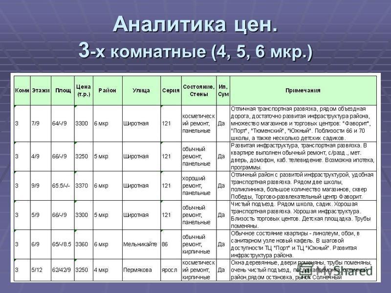 Аналитика цен. 3 -х комнатные (4, 5, 6 мкр.)