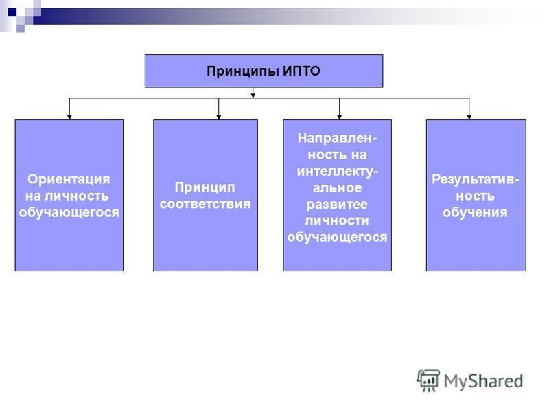Принципы ИПТО Ориентация на личность обучающегося Принцип соответствия Направлен- ность на интеллектуальное развитее личности обучающегося Результатив- ность обучения