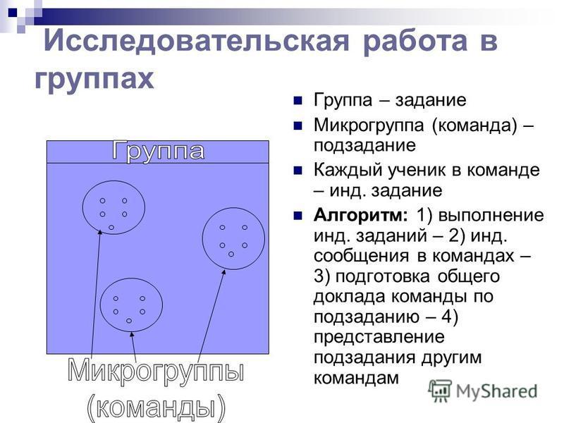 Исследовательская работа в группах Группа – задание Микрогруппа (команда) – подзадание Каждый ученик в команде – инд. задание Алгоритм: 1) выполнение инд. заданий – 2) инд. сообщения в командах – 3) подготовка общего доклада команды по подзаданию – 4