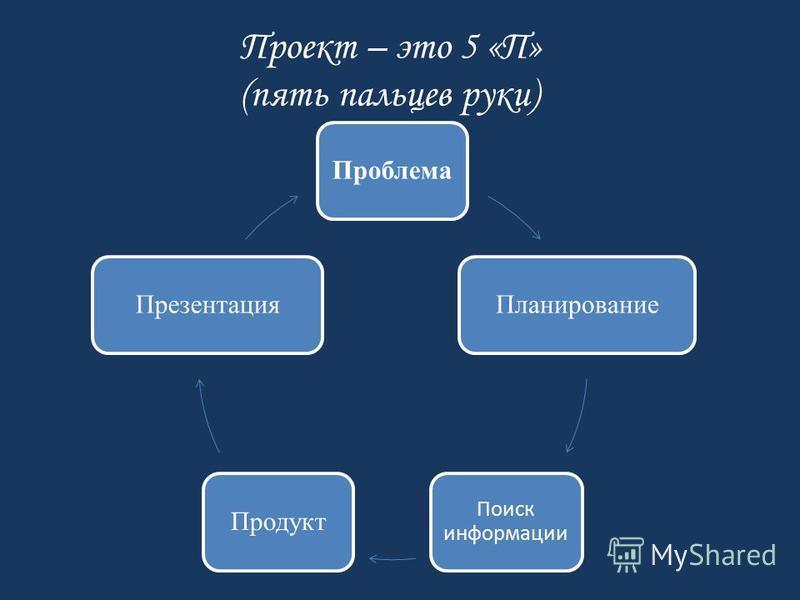 Проект – это 5 «П» (пять пальцев руки) Проблема Планирование Поиск информации Продукт Презентация