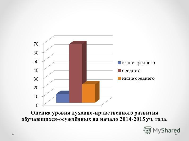 Оценка уровня духовно-нравственного развития обучающихся-осуждённых на начало 2014-2015 уч. года.