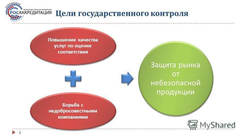 Цели государственного контроля Повышение качества услуг по оценке соответствия Борьба с недобросовестными компаниями Защита рынка от небезопасной продукции 3
