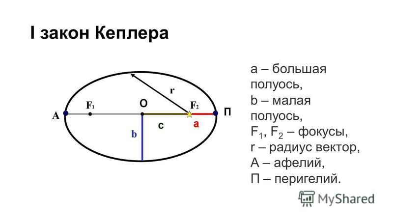 I закон Кеплера а – большая полуось, b – малая полуось, F 1, F 2 – фокусы, r – радиус вектор, А – афелий, П – перигелий.