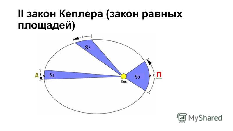 II закон Кеплера (закон равных площадей)