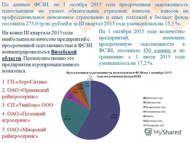 По данным ФСЗН, на 1 октября 2015 года просроченная задолженность плательщиков по уплате обязательных страховых взносов, взносов на профессиональное пенсионное страхование и иных платежей в бюджет фонда составила 275,6 трлн. рублей и за III квартал 2
