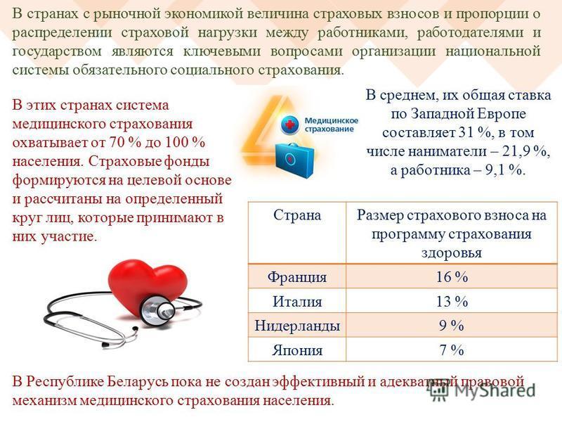В Республике Беларусь пока не создан эффективный и адекватный правовой механизм медицинского страхования населения. В странах с рыночной экономикой величина страховых взносов и пропорции о распределении страховой нагрузки между работниками, работодат