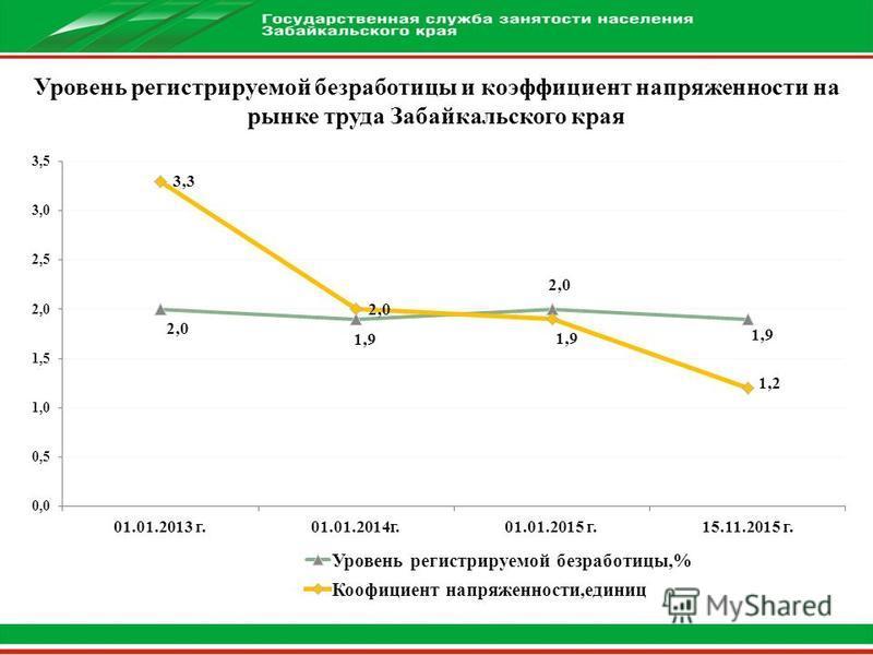 Уровень регистрируемой безработицы и коэффициент напряженности на рынке труда Забайкальского края