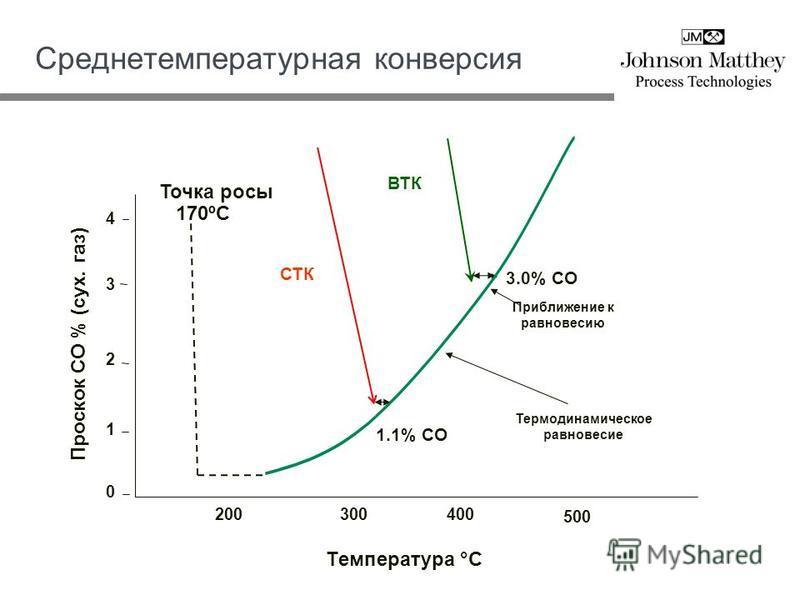 Среднетемпературная конверсия 200 500 0 1 2 3 4 Tемпература °C Проскок CO % (сух. газ) ВТК СТК Термодинамическое равновесие Приближение к равновесию Точка росы 170ºC 1.1% CO 300400 3.0% CO