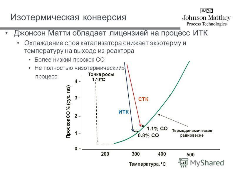Изотермическая конверсия Джонсон Матти обладает лицензией на процесс ИТК Охлаждение слоя катализатора снижает экзотерму и температуру на выходе из реактора Более низкий проскок СО Не полностью «изотермический» процесс 200 500 0 1 2 3 4 Температура, °