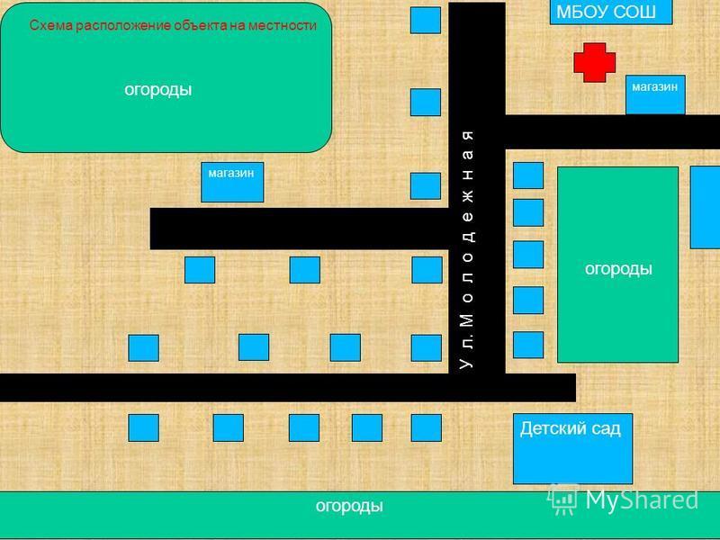 Детский сад магазин МБОУ СОШ У л. М о л о д е ж н а я Схема расположение объекта на местности огороды огороды