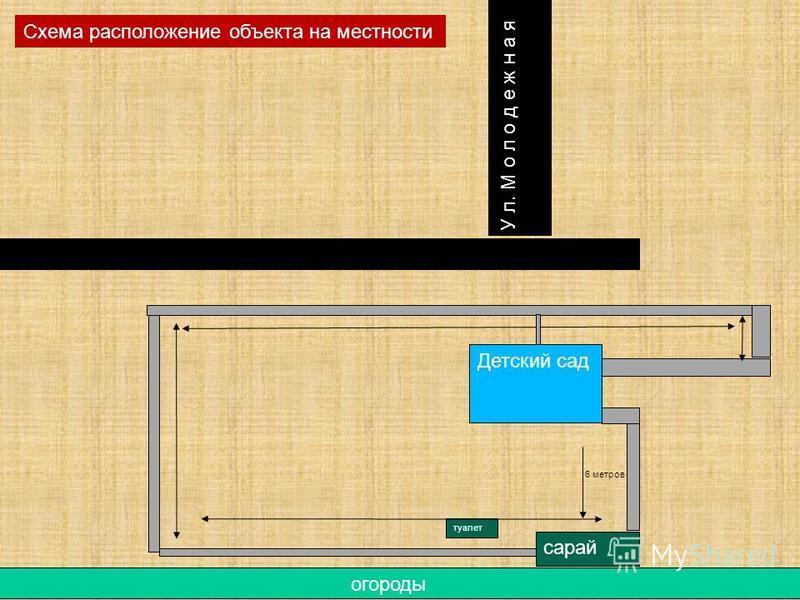 Детский сад У л. М о л о д е ж н а я огороды сарай 6 метров туалет Схема расположение объекта на местности