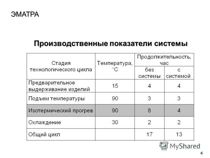 6 Производственные показатели системы Производственные показатели системы ЭМАТРА