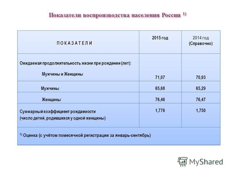 Показатели воспроизводства населения России 1) Показатели воспроизводства населения России 1)