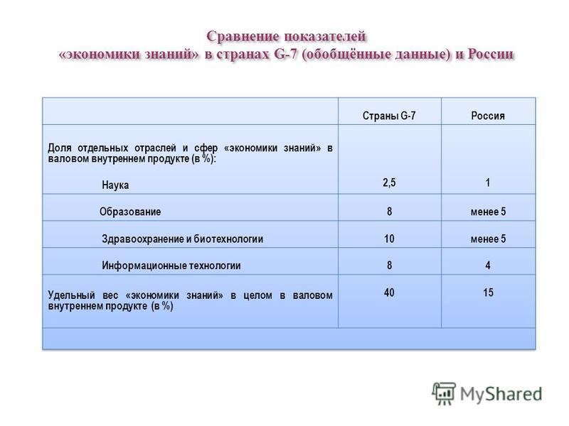 Сравнение показателей «экономики знаний» в странах G-7 (обобщённые данные) и России Сравнение показателей «экономики знаний» в странах G-7 (обобщённые данные) и России