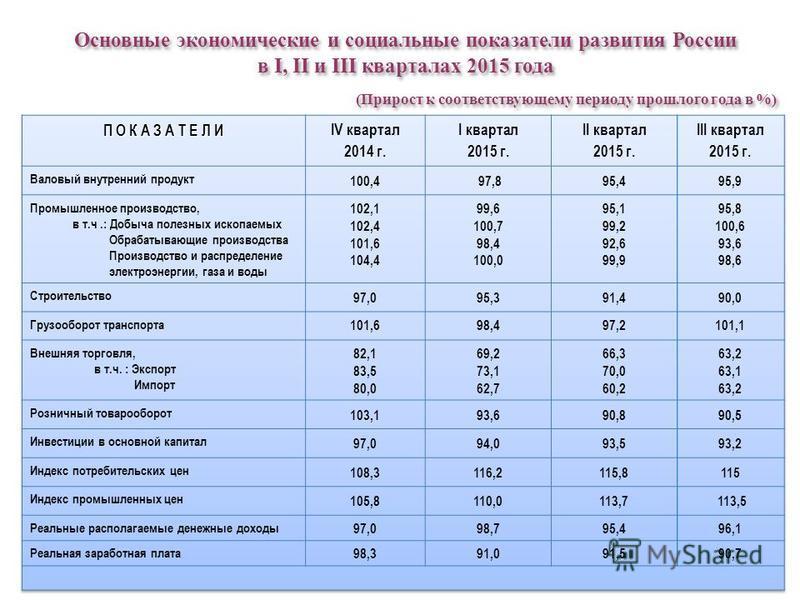 Основные экономические и социальные показатели развития России в I, II и III кварталах 2015 года (Прирост к соответствующему периоду прошлого года в %) Основные экономические и социальные показатели развития России в I, II и III кварталах 2015 года (