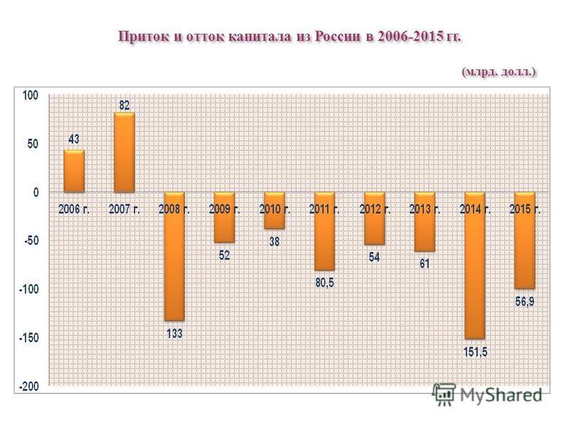 Приток и отток капитала из России в 2006-2015 гг. (млрд. долл.)