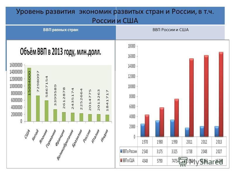 ВВП разных странВВП России и США Уровень развития экономик развитых стран и России, в т.ч. России и США