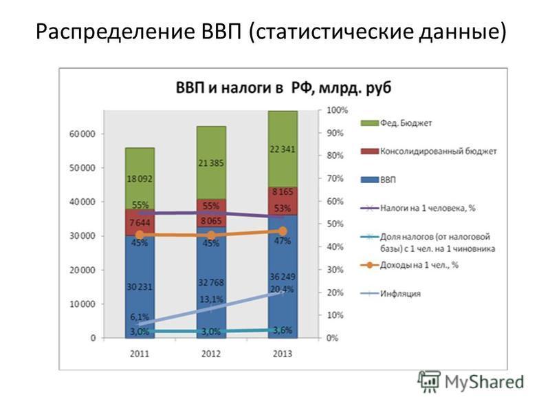 Распределение ВВП (статистические данные)