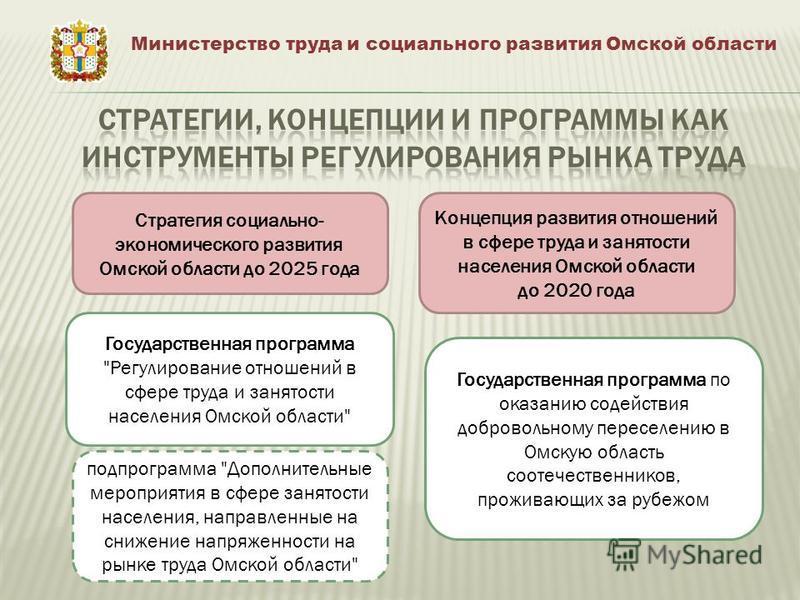 Министерство труда и социального развития Омской области Стратегия социально- экономического развития Омской области до 2025 года Концепция развития отношений в сфере труда и занятости населения Омской области до 2020 года Государственная программа