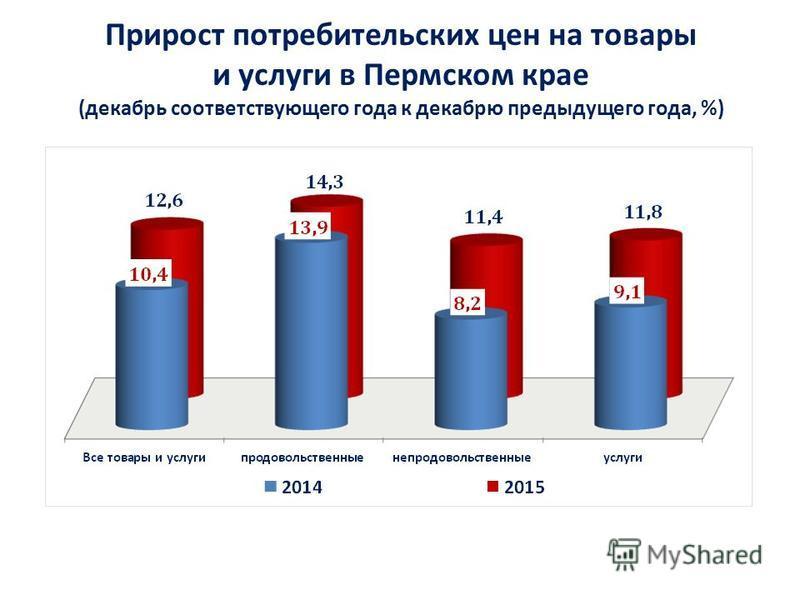 Прирост потребительских цен на товары и услуги в Пермском крае (декабрь соответствующего года к декабрю предыдущего года, %)
