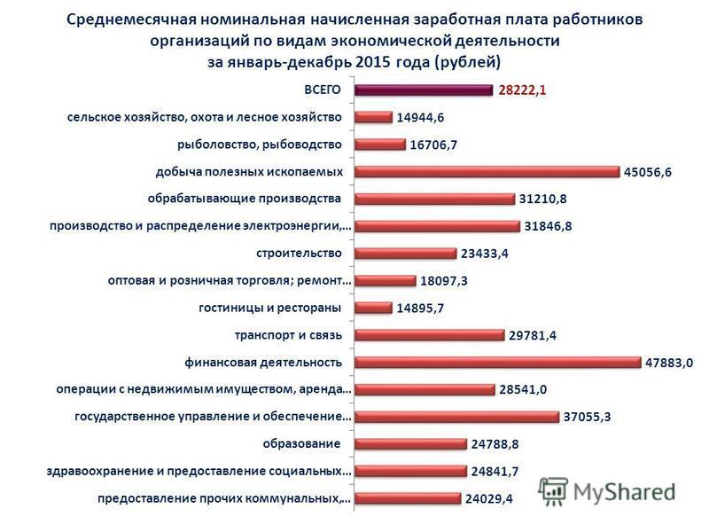 Среднемесячная номинальная начисленная заработная плата работников организаций по видам экономической деятельности за январь-декабрь 2015 года (рублей)