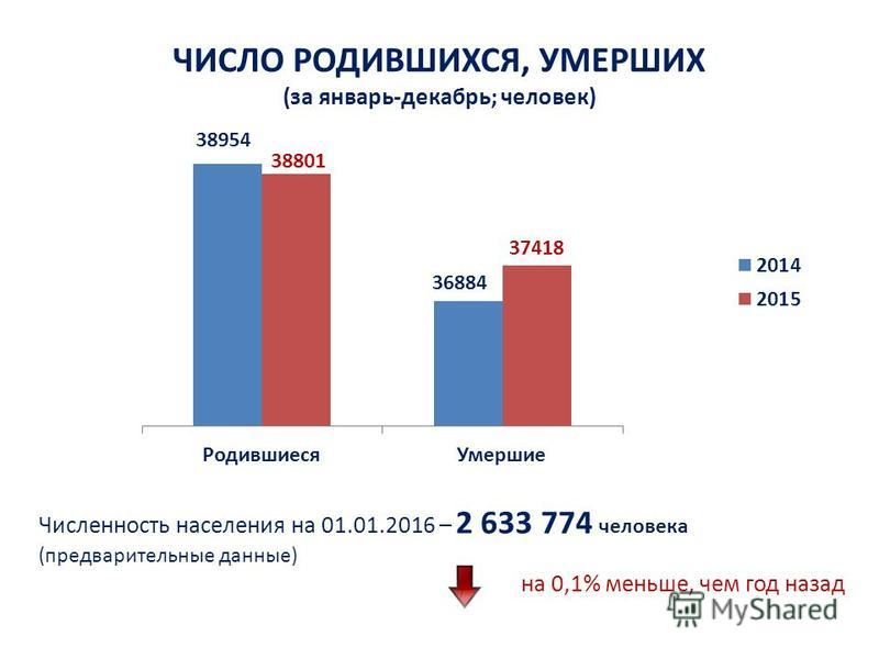 ЧИСЛО РОДИВШИХСЯ, УМЕРШИХ (за январь-декабрь; человек) Численность населения на 01.01.2016 – 2 633 774 человека (предварительные данные) на 0,1% меньше, чем год назад