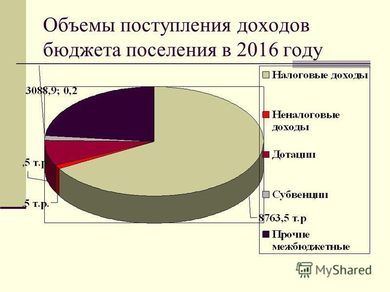 Объемы поступления доходов бюджета поселения в 2016 году