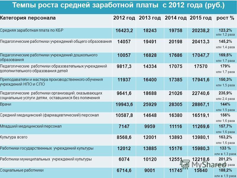 Темпы роста средней заработной платы с 2012 года (руб.) Категория персонала 2012 год 2013 год 2014 год 2015 год рост % Средняя заработная плата по КБР 16423,2182431975820238,2 123,2% или 1,2 раза Педагогические работники учреждений общего образования